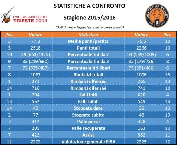 Stats Trieste - Derthona